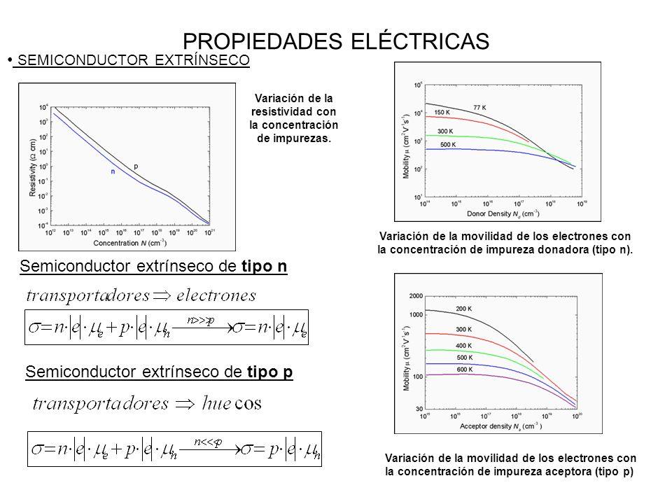 PROPIEDADES ELÉCTRICAS SEMICONDUCTOR EXTRÍNSECO Semiconductor extrínseco de tipo n Variación de la movilidad de los electrones con la concentración de impureza donadora (tipo n).