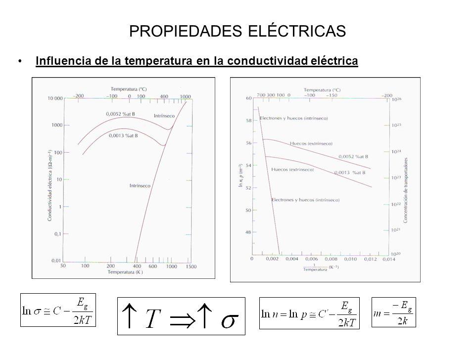 PROPIEDADES ELÉCTRICAS Influencia de la temperatura en la conductividad eléctrica