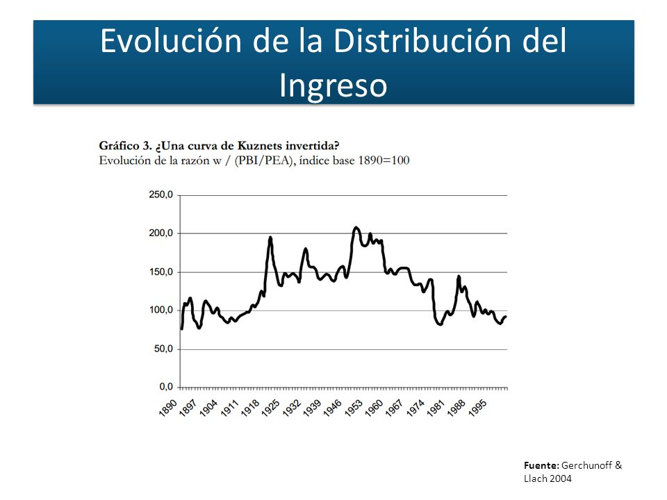 Evolución de la Distribución del Ingreso Fuente: Gerchunoff & Llach 2004
