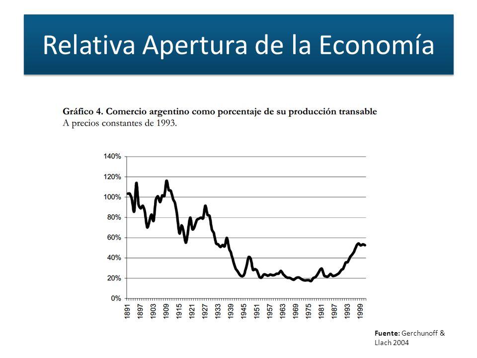 Relativa Apertura de la Economía Fuente: Gerchunoff & Llach 2004