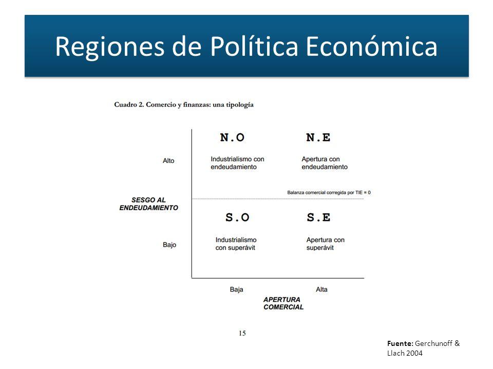 Regiones de Política Económica Fuente: Gerchunoff & Llach 2004