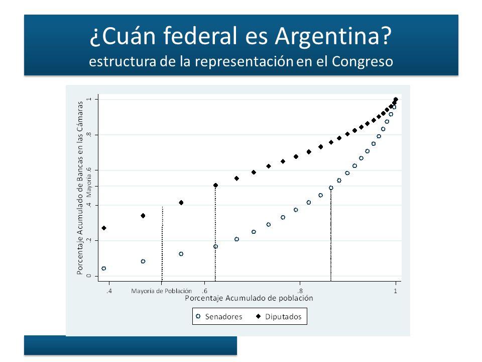 ¿Cuán federal es Argentina estructura de la representación en el Congreso