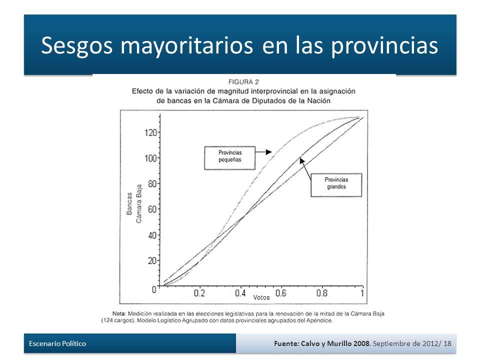 Sesgos mayoritarios en las provincias Escenario Político Fuente: Calvo y Murillo 2008.