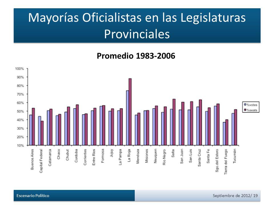Mayorías Oficialistas en las Legislaturas Provinciales Escenario Político Septiembre de 2012/ 19 Promedio 1983-2006