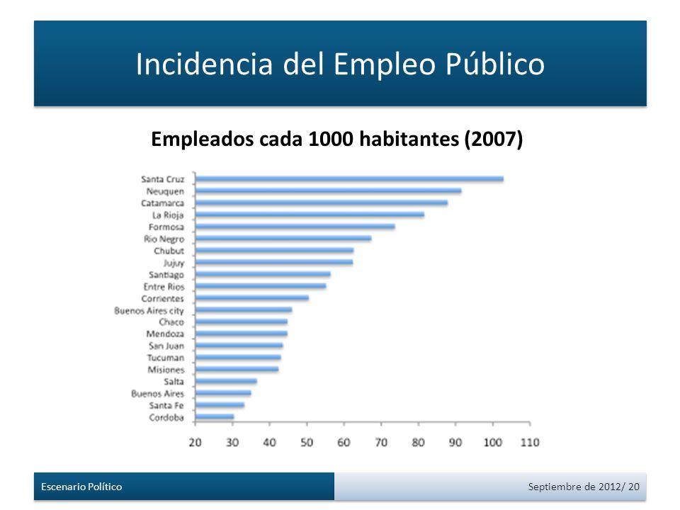 Incidencia del Empleo Público Escenario Político Septiembre de 2012/ 20 Empleados cada 1000 habitantes (2007)