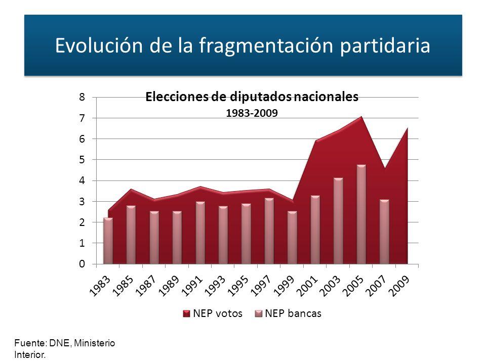 Fuente: DNE, Ministerio Interior. Evolución de la fragmentación partidaria