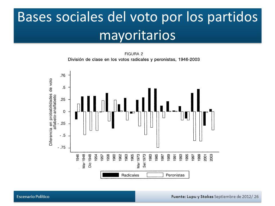 Bases sociales del voto por los partidos mayoritarios Escenario Político Fuente: Lupu y Stokes Septiembre de 2012/ 26