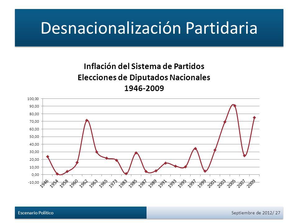 Desnacionalización Partidaria Escenario Político Septiembre de 2012/ 27