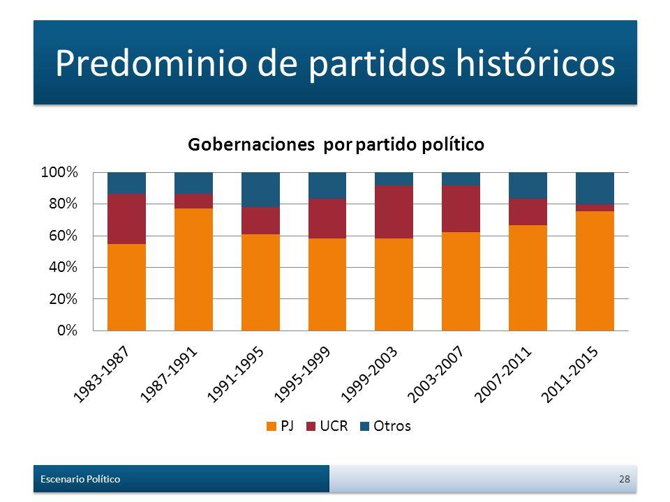 Predominio de partidos históricos Escenario Político 28
