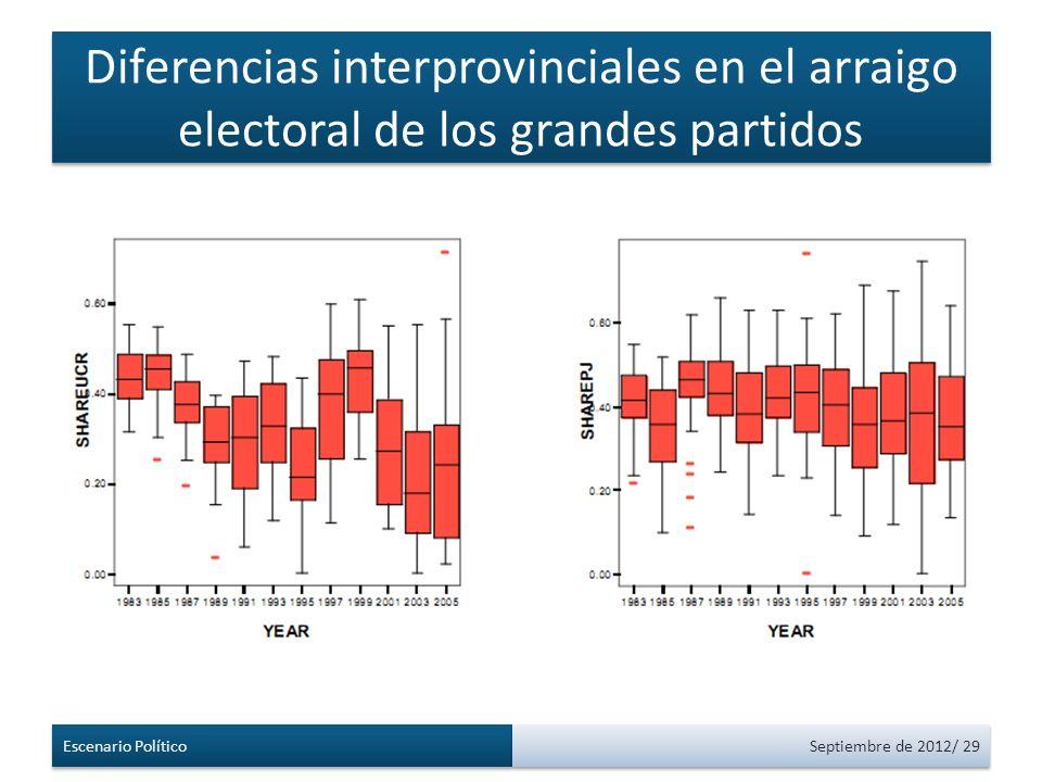 Diferencias interprovinciales en el arraigo electoral de los grandes partidos Escenario Político Septiembre de 2012/ 29