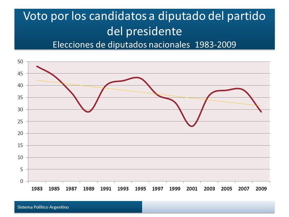 Voto por los candidatos a diputado del partido del presidente Elecciones de diputados nacionales 1983-2009 Sistema Político Argentino