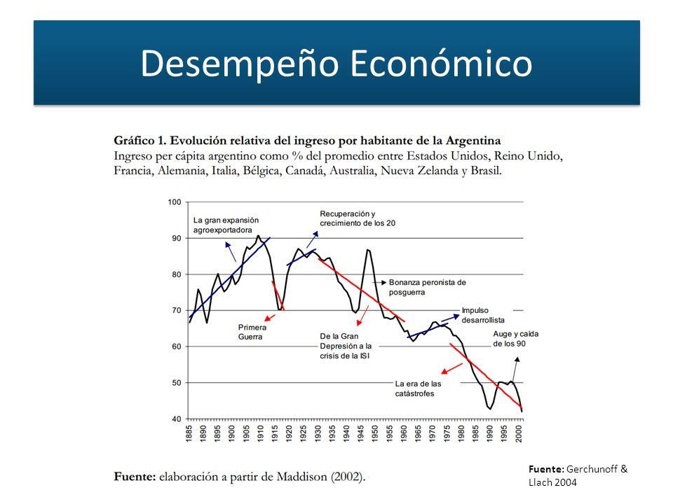 Desempeño Económico Fuente: Gerchunoff & Llach 2004