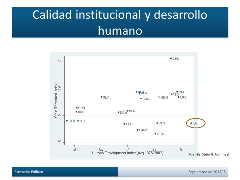 Calidad institucional y desarrollo humano Escenario Político Septiembre de 2012/ 5 Fuente: Stein & Tommasi