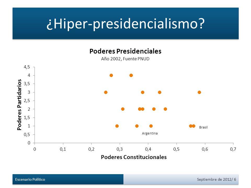 ¿Hiper-presidencialismo Escenario Político Septiembre de 2012/ 6