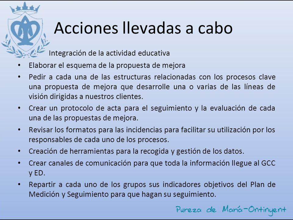 Acciones llevadas a cabo Integración de la actividad educativa Elaborar el esquema de la propuesta de mejora Pedir a cada una de las estructuras relac