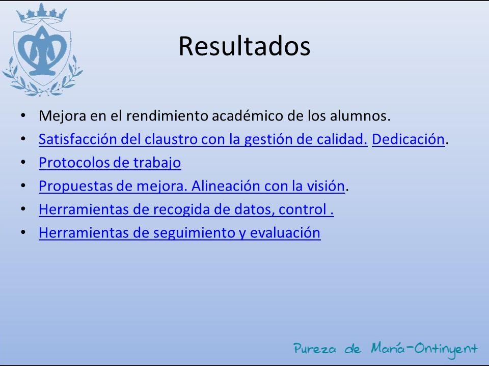 Resultados Mejora en el rendimiento académico de los alumnos. Satisfacción del claustro con la gestión de calidad. Dedicación. Satisfacción del claust