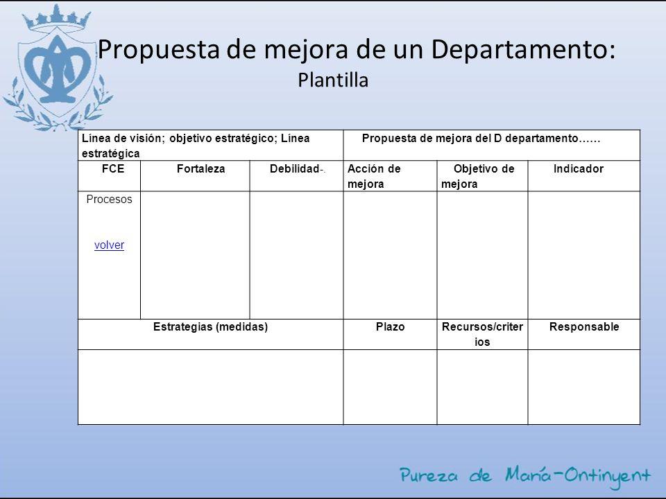 Propuesta de mejora de un Departamento: Plantilla Línea de visión; objetivo estratégico; Línea estratégica Propuesta de mejora del D departamento…… FC