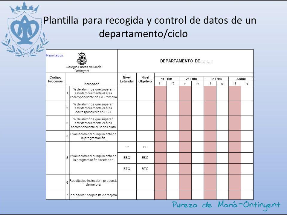 Plantilla para recogida y control de datos de un departamento/ciclo Resultados Colegio Pureza de María DEPARTAMENTO DE …….. Ontinyent Código Procesos