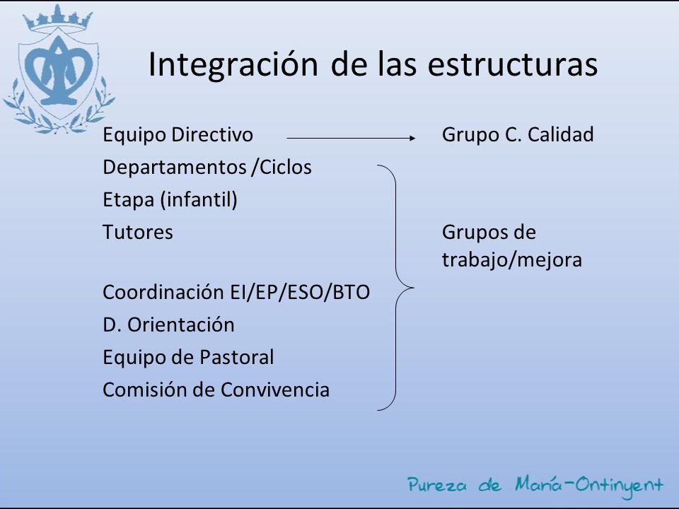 Integración de las estructuras Equipo Directivo Grupo C. Calidad Departamentos /Ciclos Etapa (infantil) Tutores Grupos de trabajo/mejora Coordinación