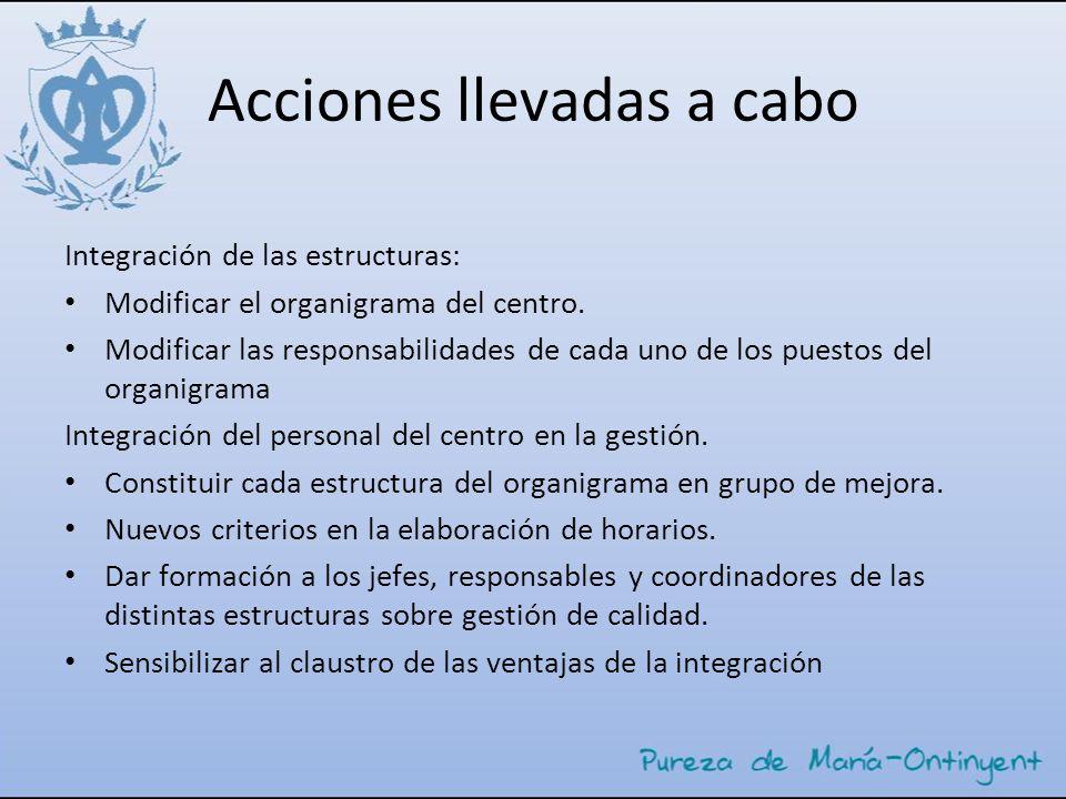 Acciones llevadas a cabo Integración de las estructuras: Modificar el organigrama del centro. Modificar las responsabilidades de cada uno de los puest
