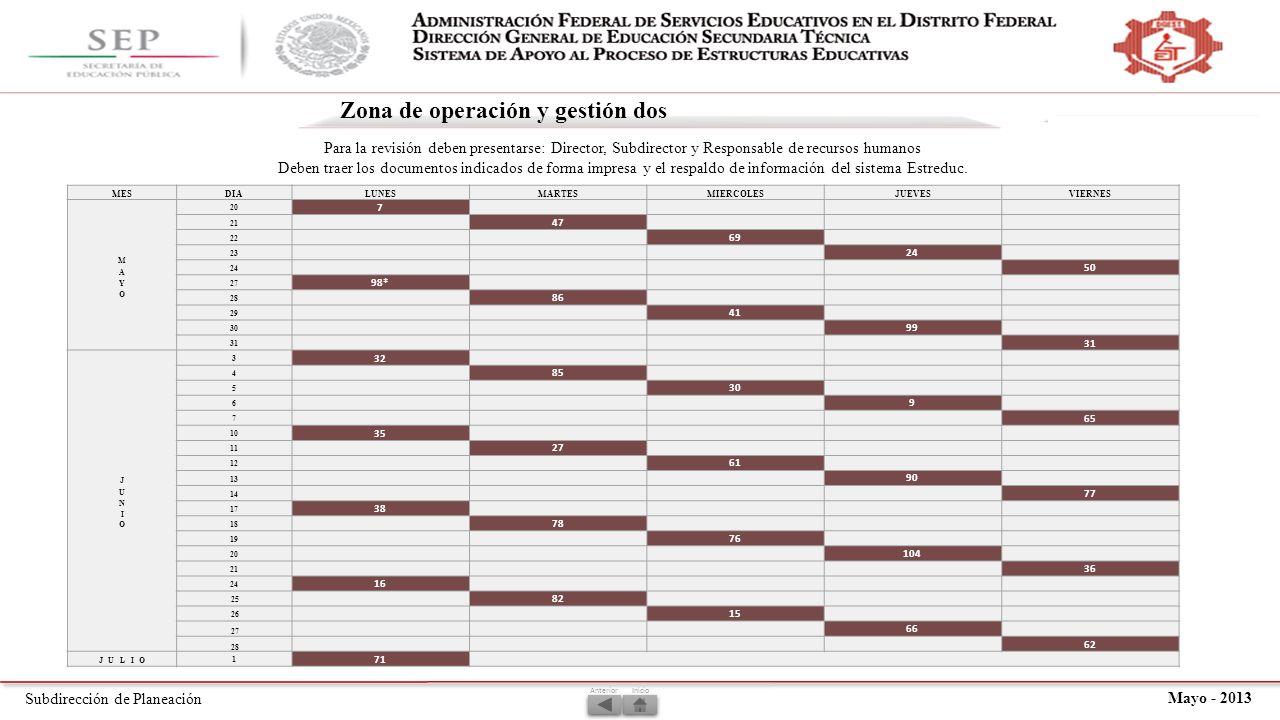 Subdirección de Planeación Mayo - 2013 Zona de operación y gestión dos Inicio MESDIALUNESMARTESMIERCOLESJUEVESVIERNES 20 7 21 47 22 69 23 24 50 27 98* 28 86 29 41 30 99 31 3 32 4 85 5 30 6 9 7 65 10 35 11 27 12 61 13 90 14 77 17 38 18 78 19 76 20 104 21 36 24 16 25 82 26 15 27 66 28 62 1 71 Anterior Para la revisión deben presentarse: Director, Subdirector y Responsable de recursos humanos Deben traer los documentos indicados de forma impresa y el respaldo de información del sistema Estreduc.