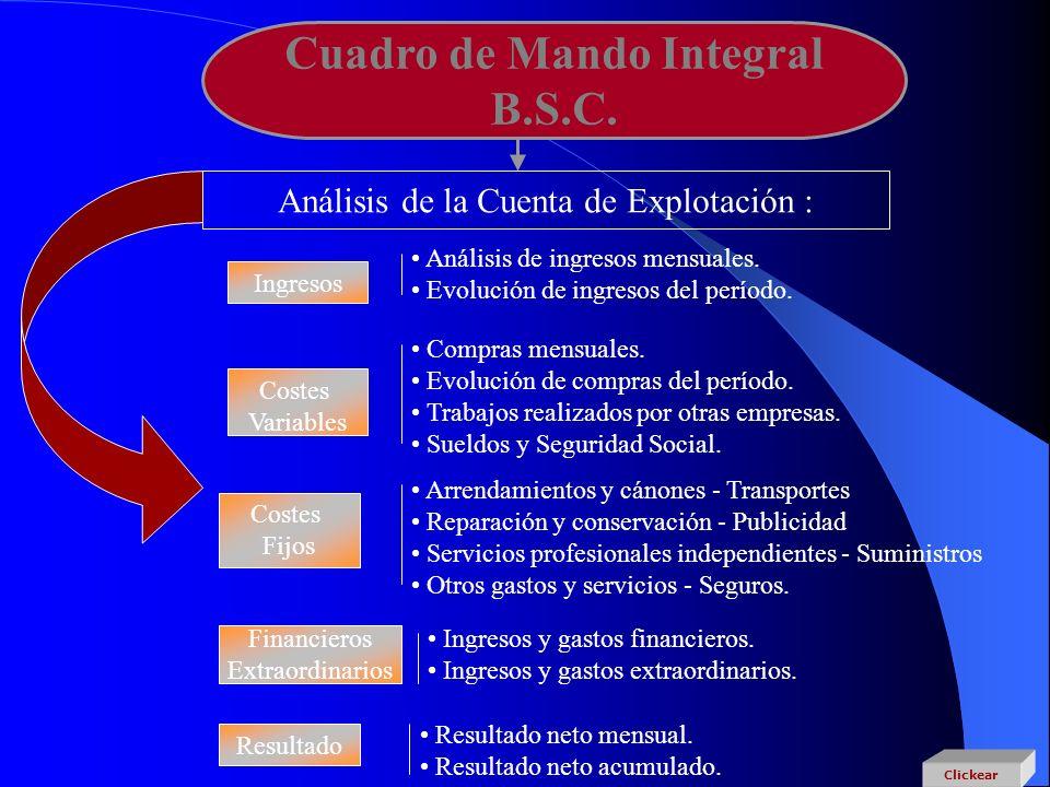 Cuadro de Mando Integral B.S.C. Análisis de la Cuenta de Explotación : Ingresos Análisis de ingresos mensuales. Evolución de ingresos del período. Cos