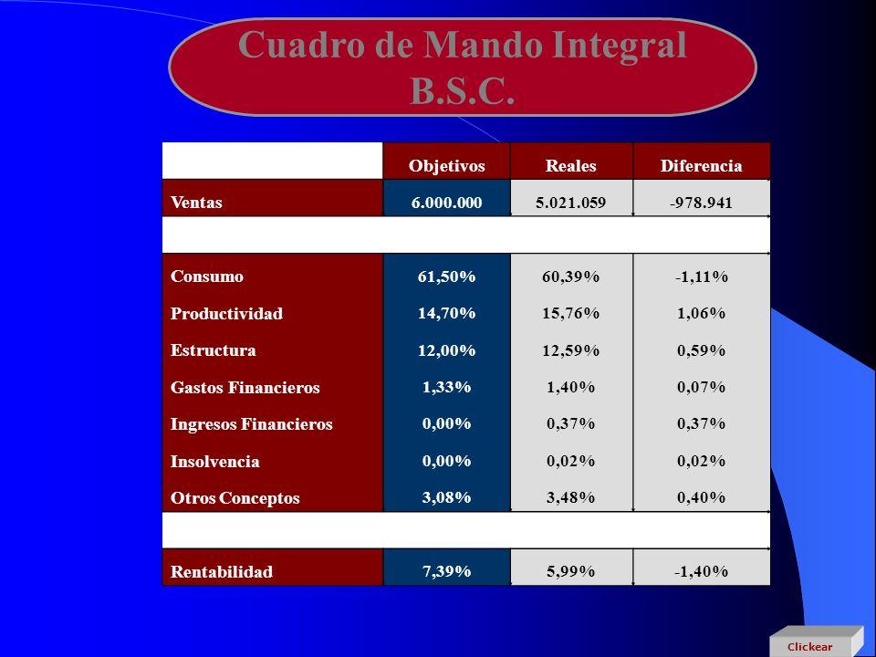 Cuadro de Mando Integral B.S.C. Clickear ObjetivosRealesDiferencia Ventas 6.000.0005.021.059-978.941 Consumo 61,50%60,39%-1,11% Productividad 14,70%15