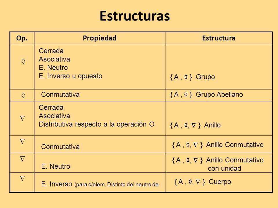 Estructuras Op.PropiedadEstructura Cerrada Asociativa E. Neutro E. Inverso u opuesto Conmutativa Cerrada Asociativa Distributiva respecto a la operaci