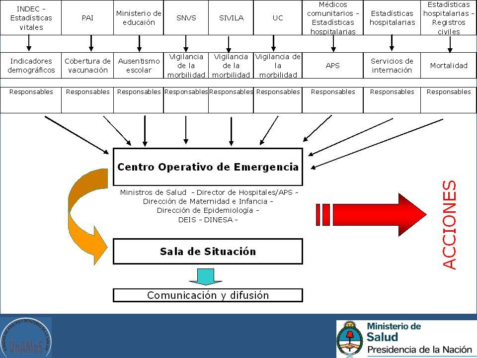 Tener en cuenta la dotación de servicios: consultorios ambulatorios, recursos humanos, camas, etc.