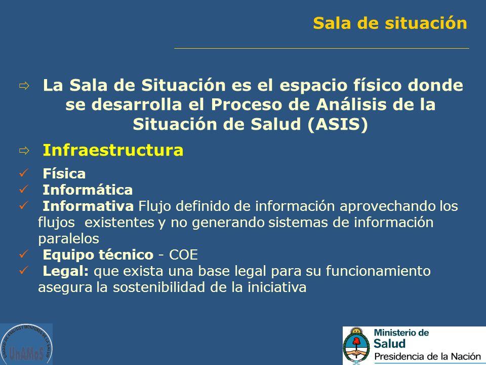 Sala de situación La Sala de Situación es el espacio físico donde se desarrolla el Proceso de Análisis de la Situación de Salud (ASIS) Infraestructura