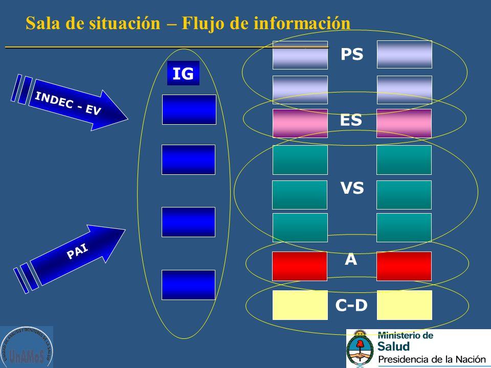 PS ES Sala de situación – Flujo de información__________________________________________ IG C-D A VS INDEC - EV PAI