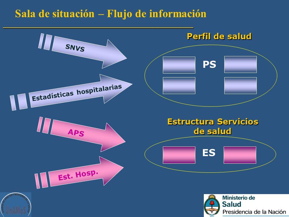 PS ES Sala de situación – Flujo de información__________________________________________ SNVS Estadísticas hospitalarias Perfil de salud Estructura Se