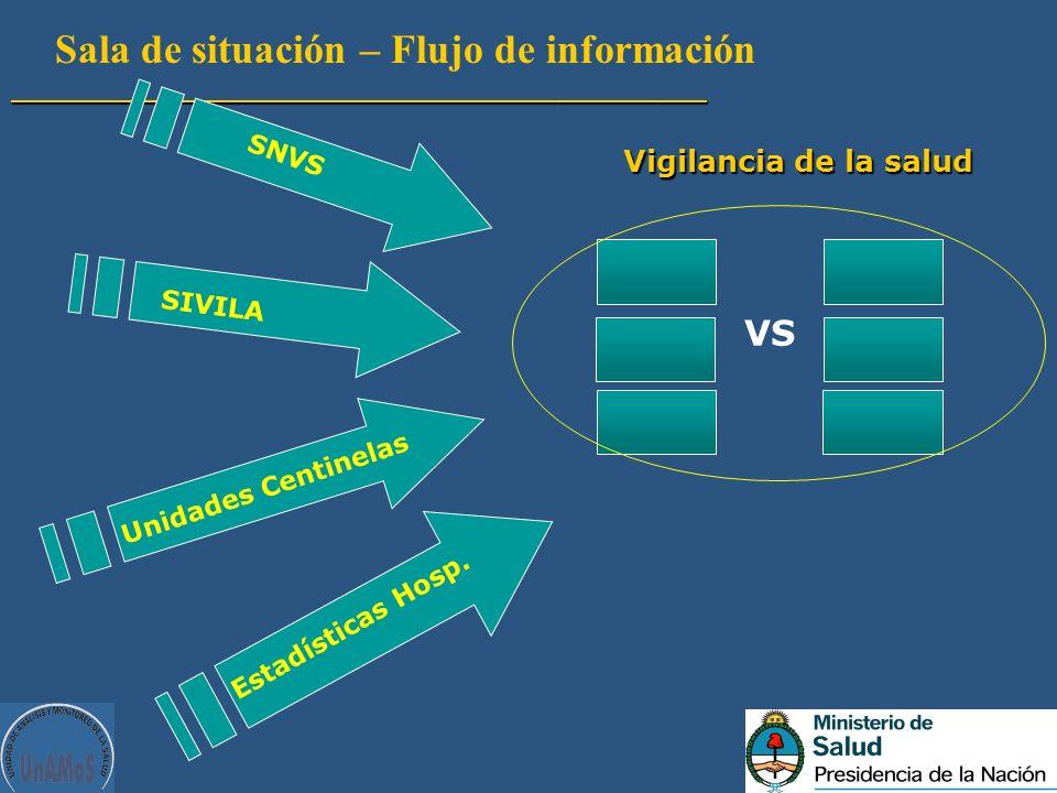 Estadísticas Hosp. Sala de situación – Flujo de información__________________________________________ VS Vigilancia de la salud SNVS SIVILA Unidades C