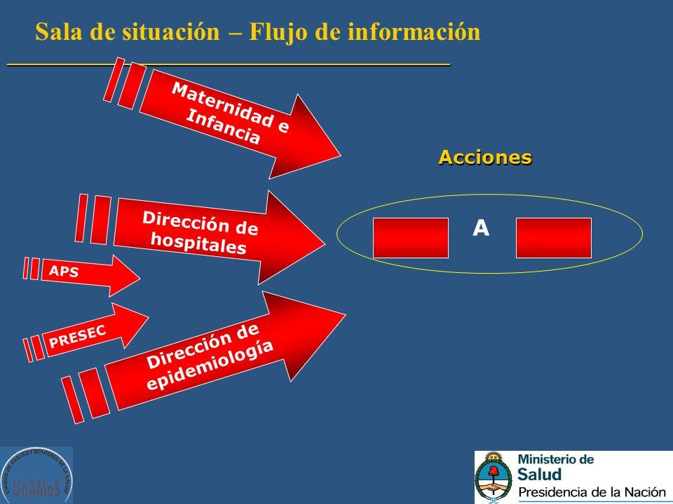 Sala de situación – Flujo de información__________________________________________ A Acciones Maternidad e Infancia Dirección de hospitales Dirección