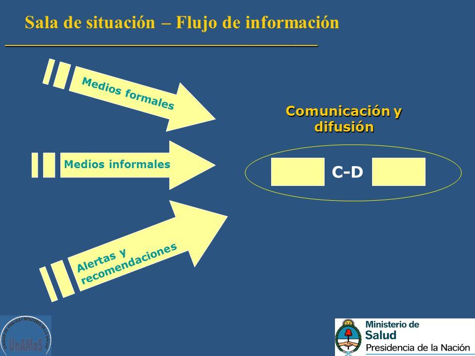 Sala de situación – Flujo de información__________________________________________ C-D Comunicación y difusión Medios formales Medios informales Alert