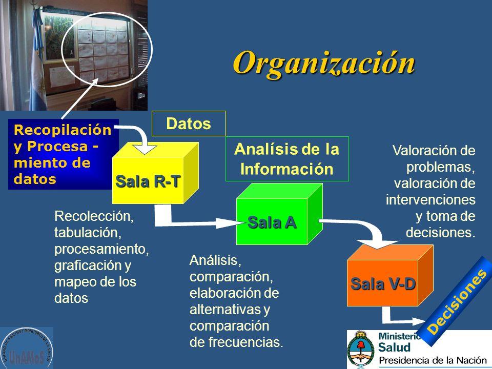 Organización Recopilación y Procesa - miento de datos Sala R-T Sala A Sala V-D Decisiones Datos Analísis de la Información Recolección, tabulación, pr