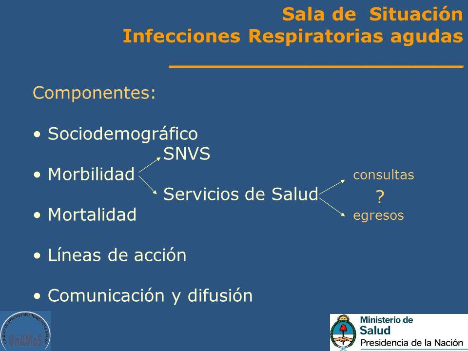 Sala de Situación Infecciones Respiratorias agudas _______________________ Componentes: Sociodemográfico SNVS Morbilidad Servicios de Salud Mortalidad