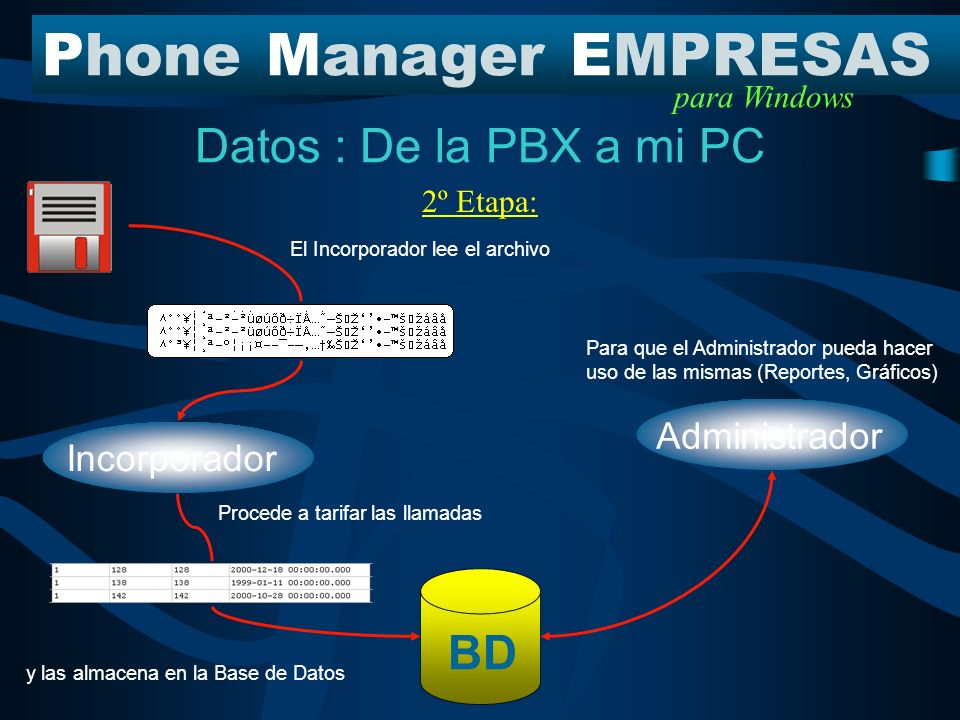 Datos : De la PBX a mi PC PhoneManagerEMPRESAS para Windows Capturador de Datos 1º Etapa: La PBX emite información de llamadas Esta es recibida por el