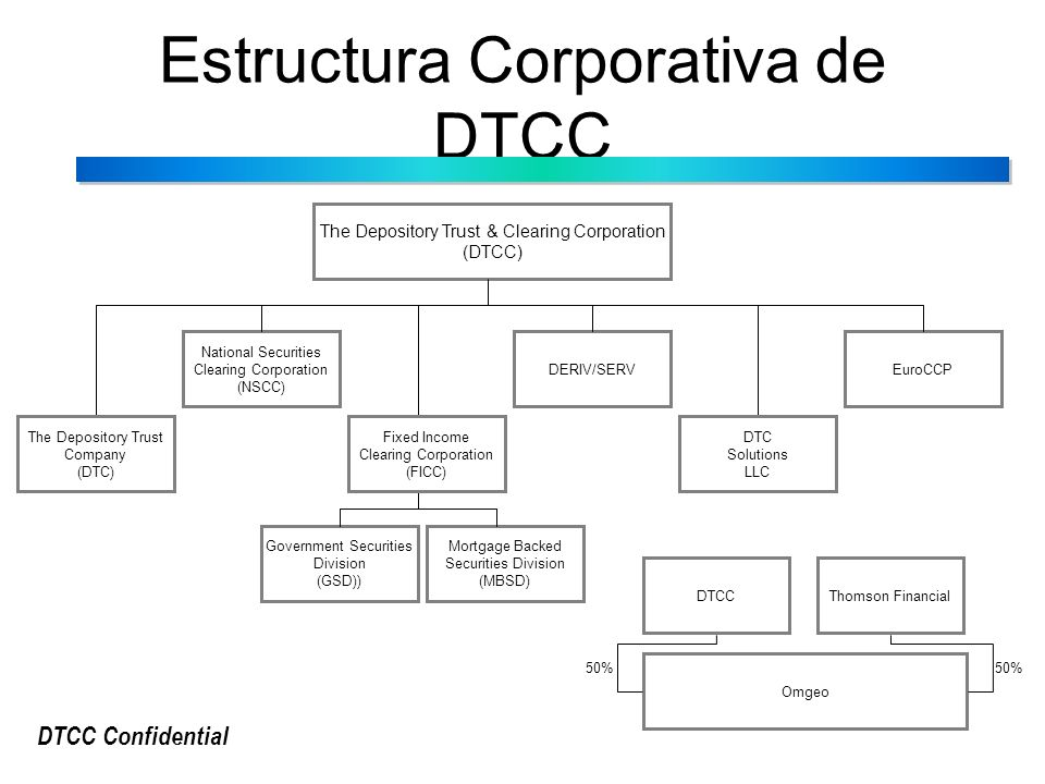 DTCC Confidential The Depository Trust & Clearing Corporation (DTCC) National Securities Clearing Corporation (NSCC) DERIV/SERV DTC Solutions LLC Euro