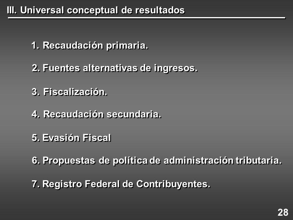 1.Recaudación primaria. 4.Recaudación secundaria. 3.Fiscalización. 5. Evasión Fiscal 6. Propuestas de política de administración tributaria. 7. Regist