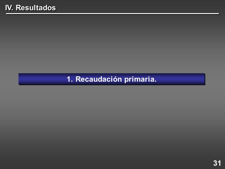 31 1.Recaudación primaria. IV. Resultados