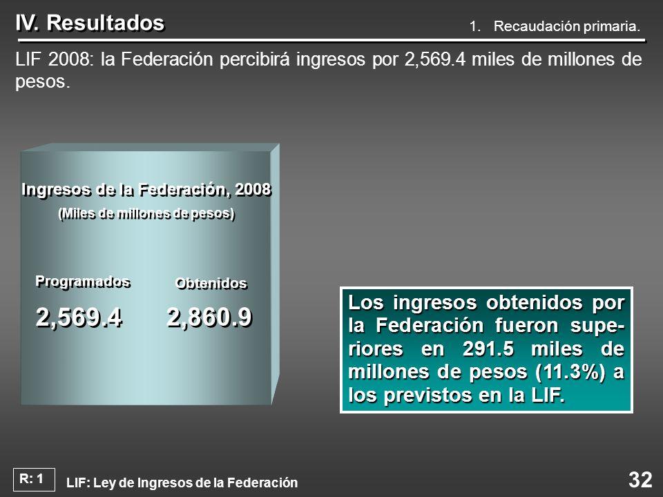 32 IV. Resultados 1. Recaudación primaria. LIF 2008: la Federación percibirá ingresos por 2,569.4 miles de millones de pesos. Los ingresos obtenidos p