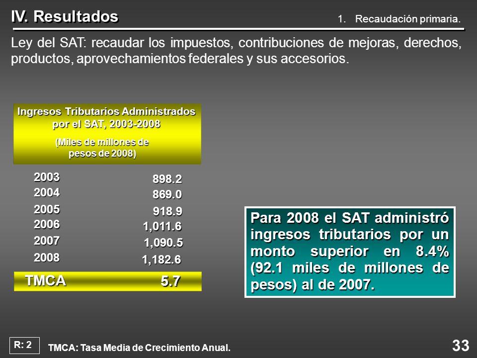33 IV. Resultados Ley del SAT: recaudar los impuestos, contribuciones de mejoras, derechos, productos, aprovechamientos federales y sus accesorios. 1.