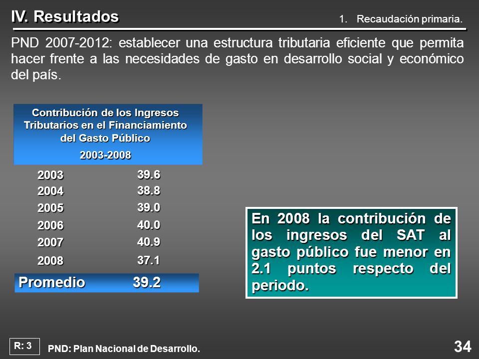 34 IV. Resultados PND 2007-2012: establecer una estructura tributaria eficiente que permita hacer frente a las necesidades de gasto en desarrollo soci