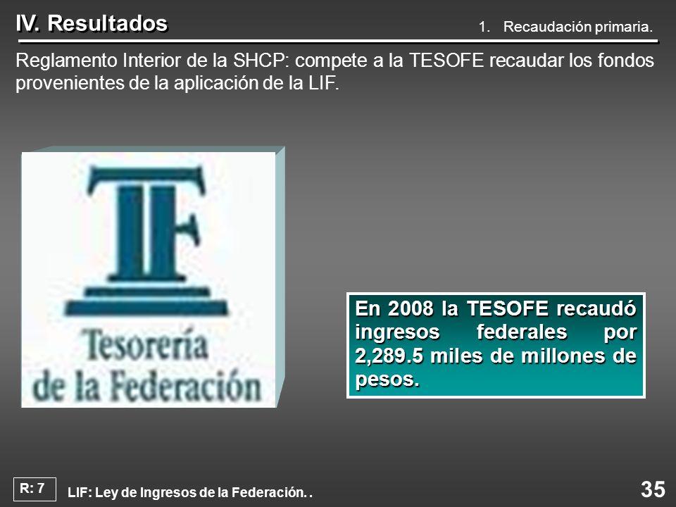 35 IV. Resultados Reglamento Interior de la SHCP: compete a la TESOFE recaudar los fondos provenientes de la aplicación de la LIF. En 2008 la TESOFE r