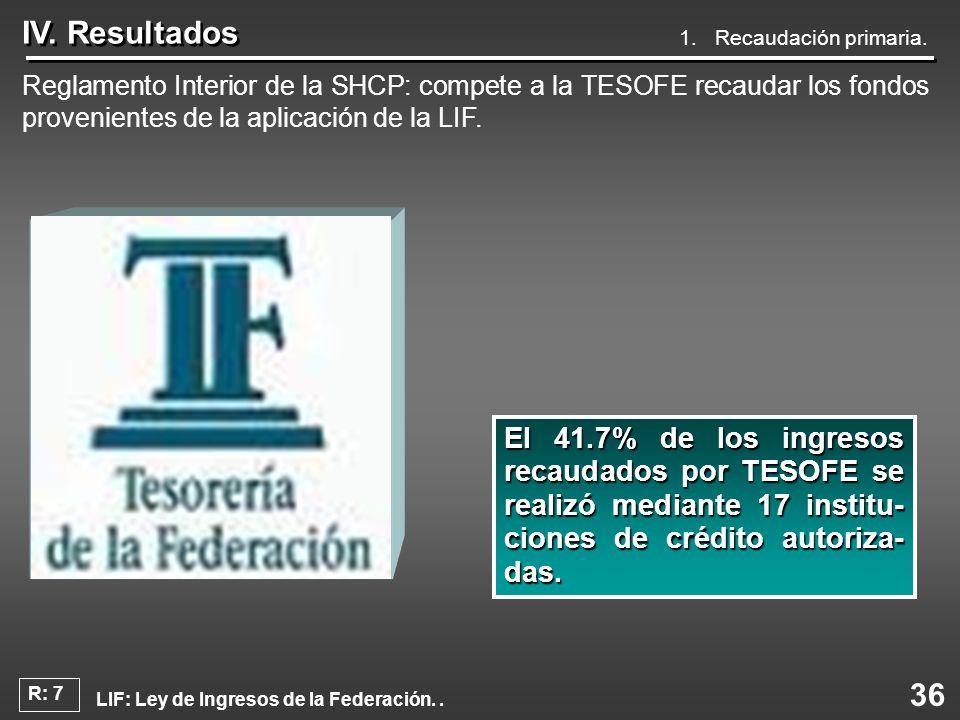 36 IV. Resultados Reglamento Interior de la SHCP: compete a la TESOFE recaudar los fondos provenientes de la aplicación de la LIF. El 41.7% de los ing