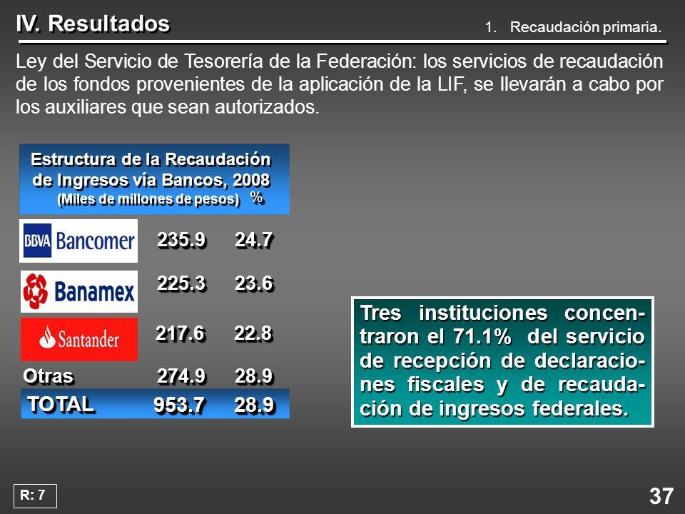 37 IV. Resultados Ley del Servicio de Tesorería de la Federación: los servicios de recaudación de los fondos provenientes de la aplicación de la LIF,