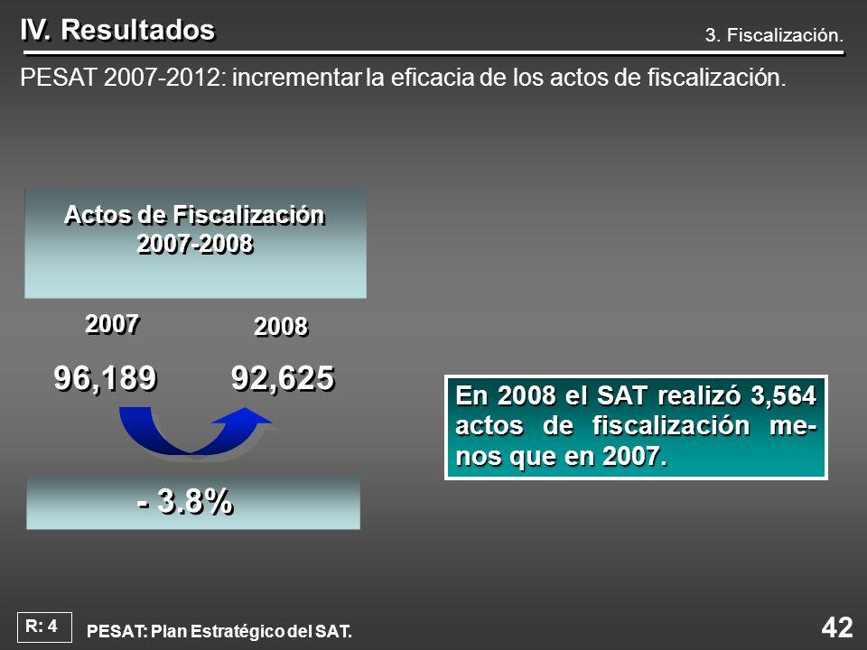 42 IV. Resultados 3. Fiscalización. PESAT 2007-2012: incrementar la eficacia de los actos de fiscalización. En2008 el SAT realizó 3,564 actos de fisca