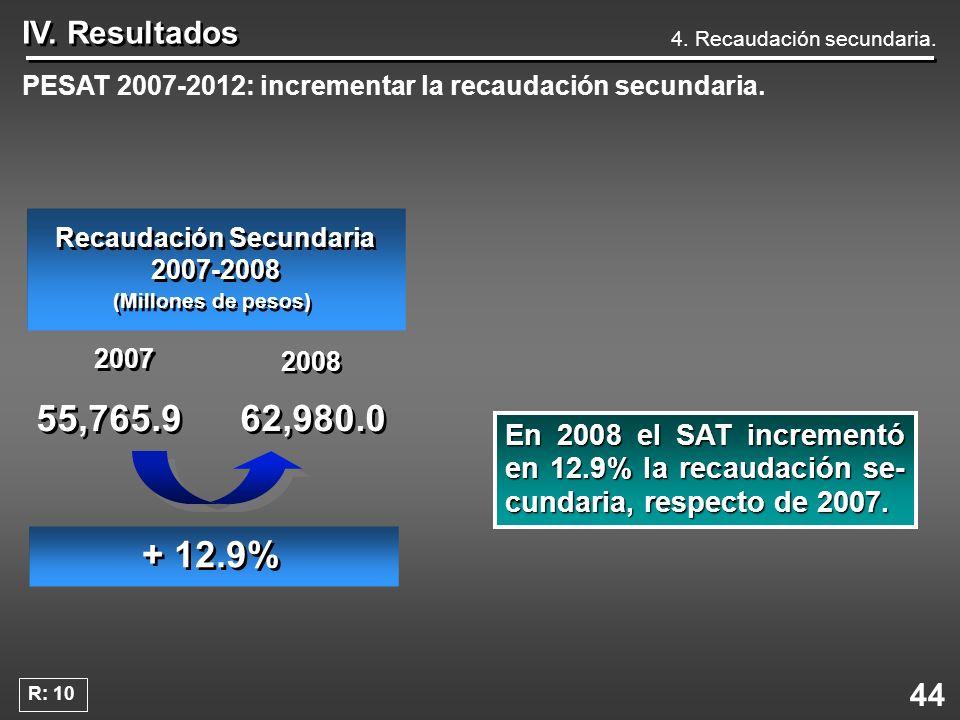 44 IV. Resultados 4. Recaudación secundaria. PESAT 2007-2012: incrementar la recaudación secundaria. En2008 el SAT incrementó en 12.9% la recaudación