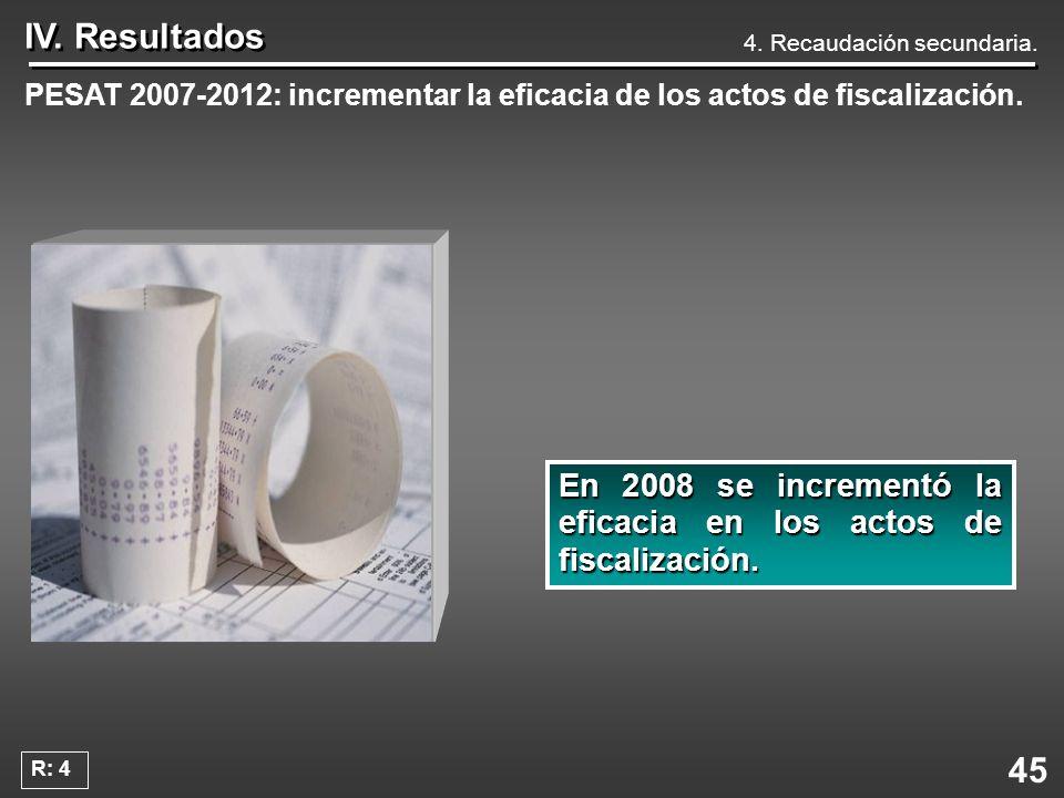 45 IV. Resultados PESAT 2007-2012: incrementar la eficacia de los actos de fiscalización. En2008 se incrementó la eficacia en los actos de fiscalizaci